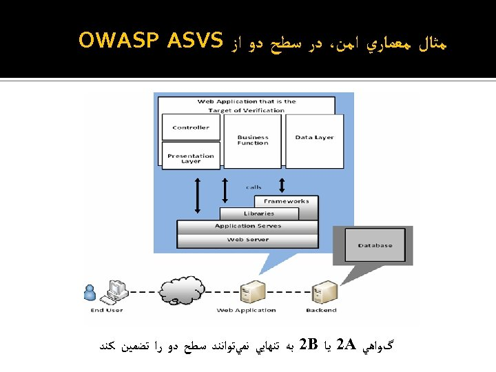 ﻣﺜﺎﻝ ﻣﻌﻤﺎﺭﻱ ﺍﻣﻦ، ﺩﺭ ﺳﻄﺢ ﺩﻭ ﺍﺯ OWASP ASVS گﻮﺍﻫﻲ 2 A ﻳﺎ