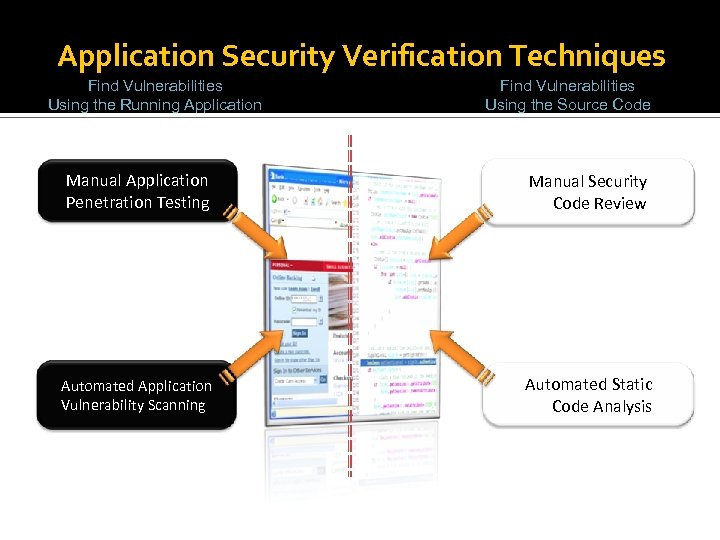 Application Security Verification Techniques Find Vulnerabilities Using the Running Application Find Vulnerabilities Using the
