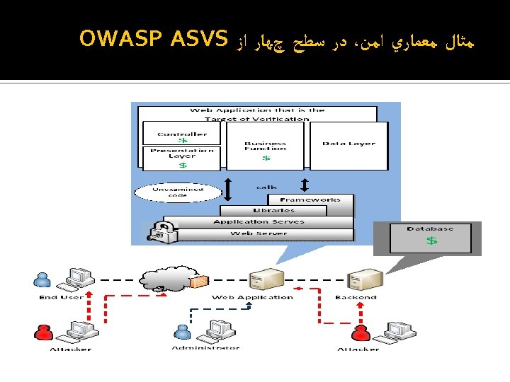 ﻣﺜﺎﻝ ﻣﻌﻤﺎﺭﻱ ﺍﻣﻦ، ﺩﺭ ﺳﻄﺢ چﻬﺎﺭ ﺍﺯ OWASP ASVS