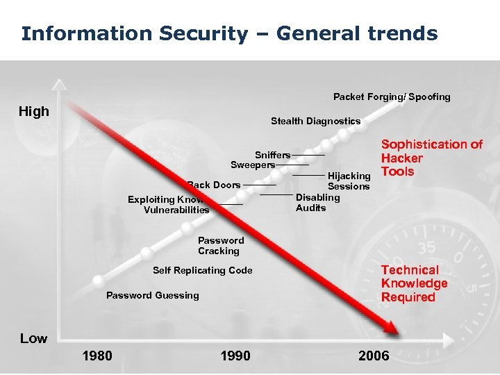 Information Security – General trends Packet Forging/ Spoofing High Stealth Diagnostics Sniffers Sweepers Back