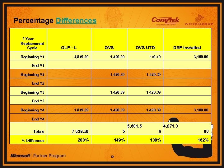 Percentage Differences 3 Year Replacement Cycle OLP - L OVS UTD DSP Installed Beginning