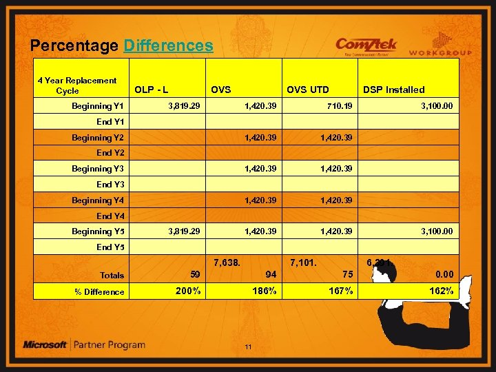 Percentage Differences 4 Year Replacement Cycle OLP - L OVS UTD DSP Installed Beginning