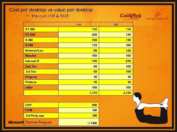 Cost per desktop vs value per desktop • The cost of IT & TCO