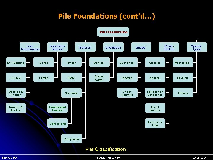 Pile Foundations (cont'd…) Pile Types Classification Load Transmission Installation Method Material Orientation Cross Section