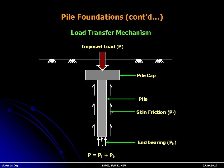 Pile Foundations (cont'd…) Load Transfer Mechanism Imposed Load (P) Pile Cap Pile Skin Friction
