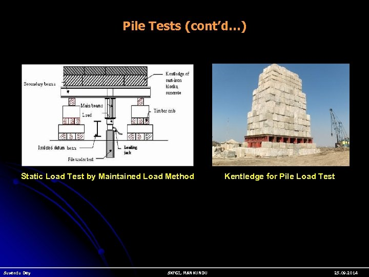 Pile Tests (cont'd…) Static Load Test by Maintained Load Method Suvendu Dey SKFGI, MANKUNDU