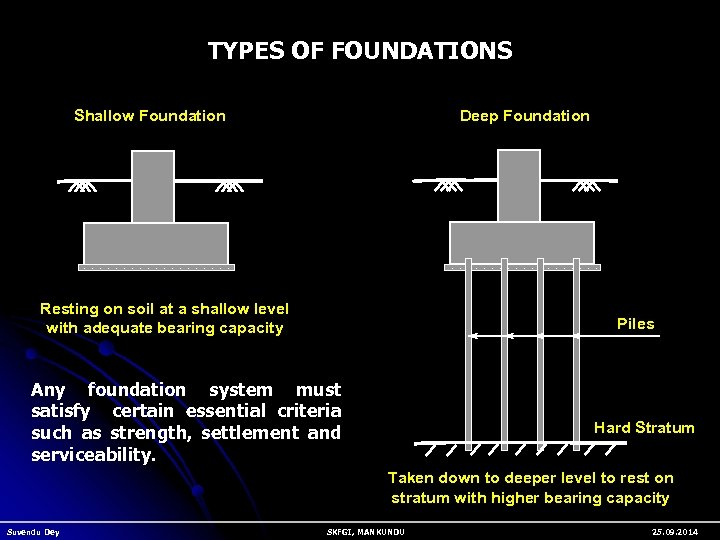TYPES OF FOUNDATIONS Deep Foundation Shallow Foundation Resting on soil at a shallow level