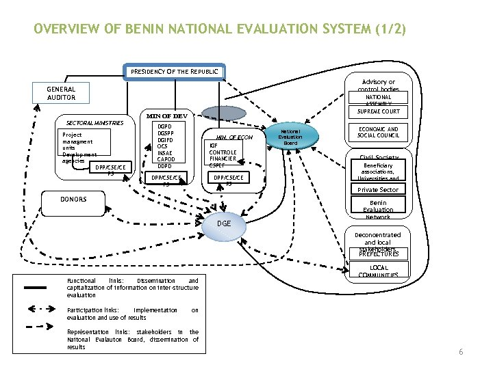 OVERVIEW OF BENIN NATIONAL EVALUATION SYSTEM (1/2) PRESIDENCY OF THE REPUBLIC Advisory or control