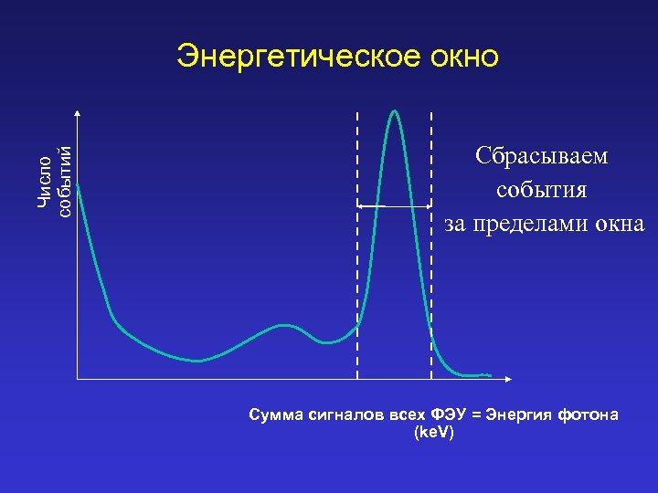 Число событий Энергетическое окно Сбрасываем события за пределами окна Сумма сигналов всех ФЭУ =