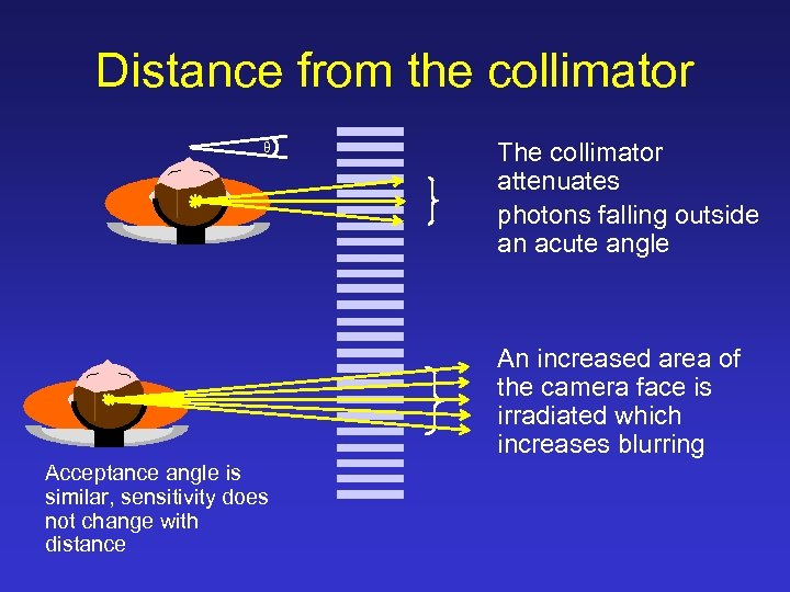 Distance from the collimator θ The collimator attenuates photons falling outside an acute angle