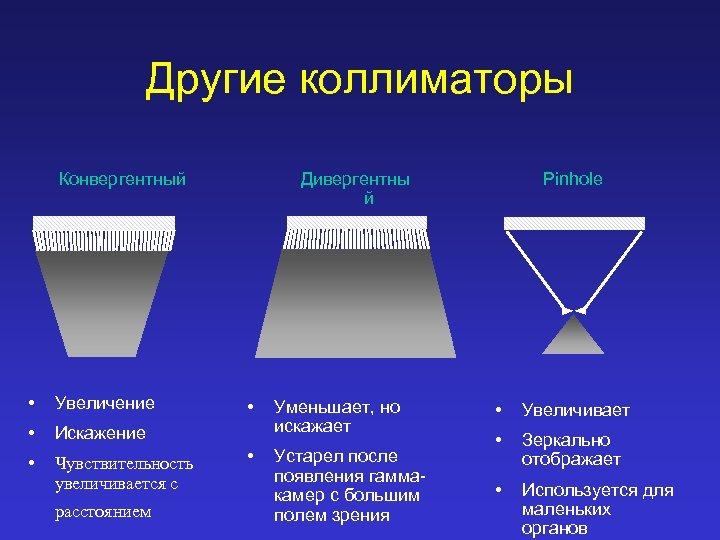 Другие коллиматоры Конвергентный • Увеличение • Искажение • Чувствительность увеличивается с Дивергентны й расстоянием