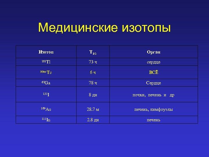 Медицинские изотопы Изотоп T 1/2 Орган 201 Tl 73 ч сердце 99 m Tc