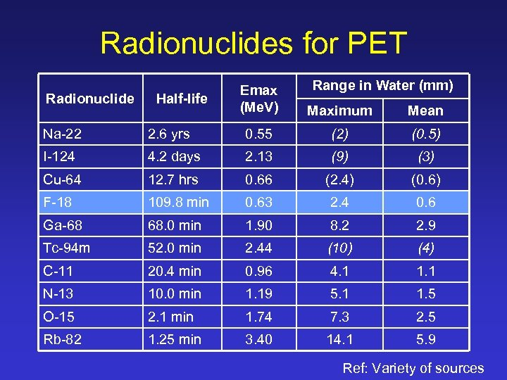 Radionuclides for PET Radionuclide Half-life Range in Water (mm) Emax (Me. V) Maximum Mean