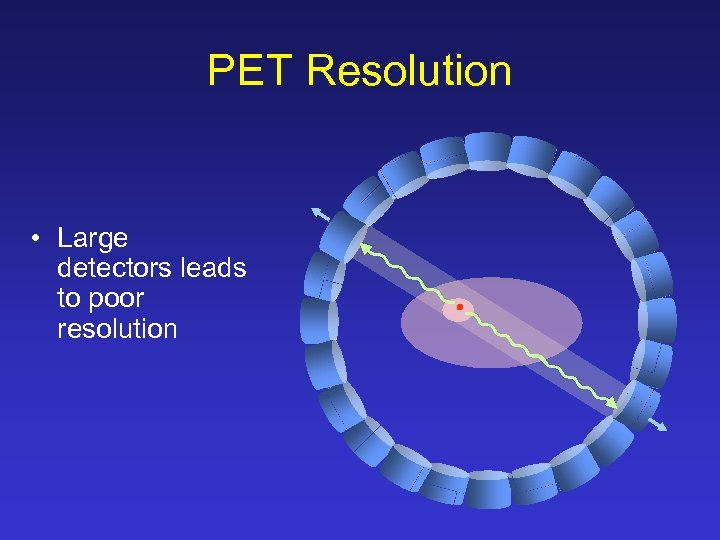 PET Resolution • Large detectors leads to poor resolution