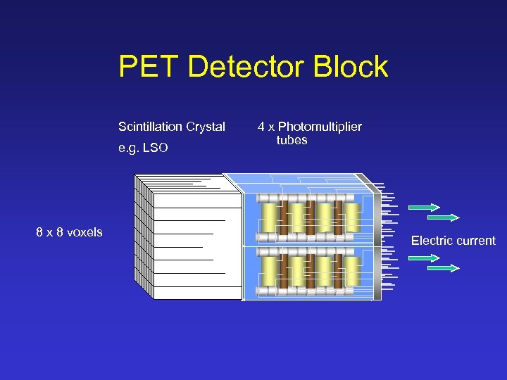 PET Detector Block Scintillation Crystal e. g. LSO 8 x 8 voxels 4 x