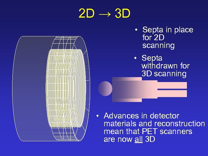 2 D → 3 D • Septa in place for 2 D scanning •