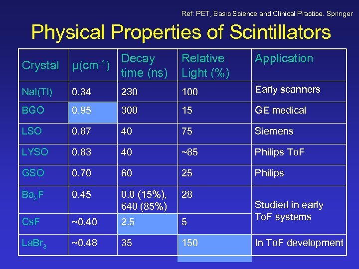 Ref: PET, Basic Science and Clinical Practice. Springer Physical Properties of Scintillators Crystal µ(cm-1)