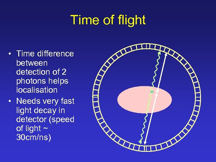 Time of flight • Time difference between detection of 2 photons helps localisation •