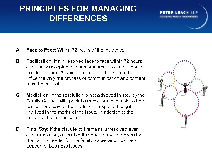 PRINCIPLES FOR MANAGING DIFFERENCES A. Face to Face: Within 72 hours of the incidence