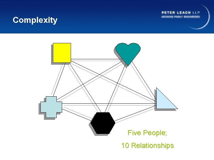 Complexity Five People; 10 Relationships