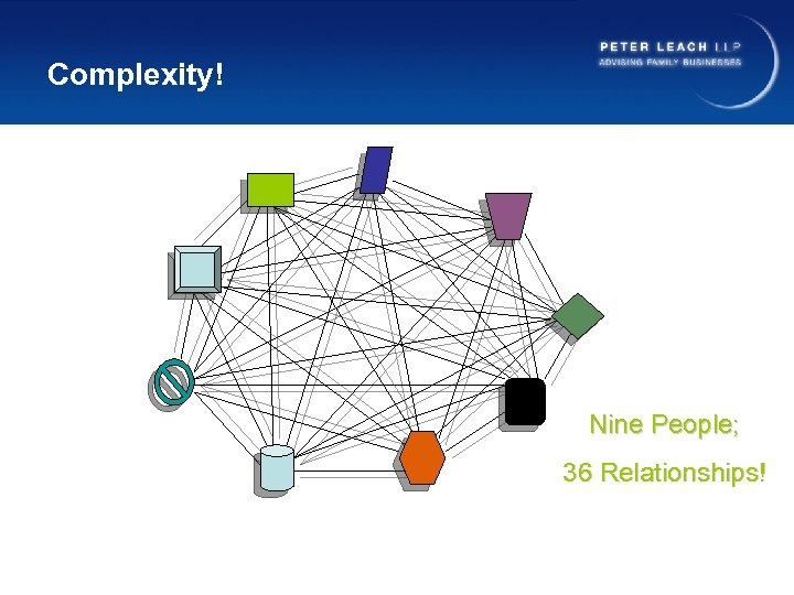 Complexity! Nine People; 36 Relationships!
