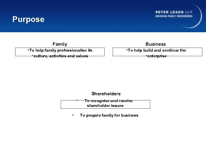 Purpose Family Business • To help family professionalise its • culture, activities and values