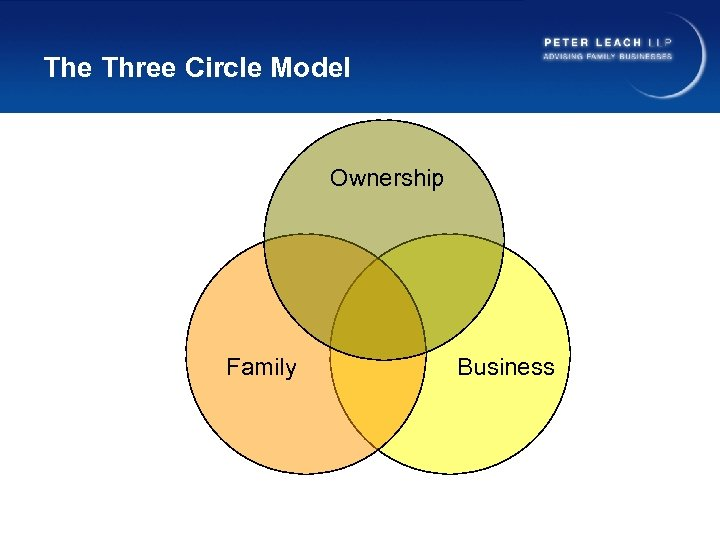The Three Circle Model Ownership Family Business