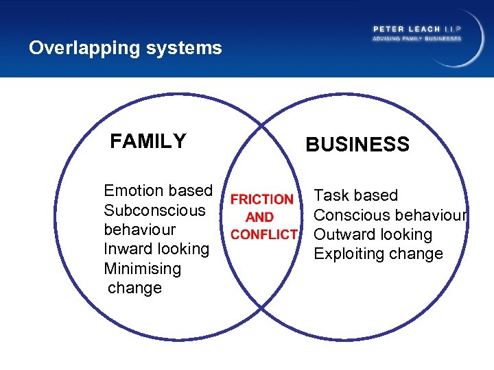 Overlapping systems FAMILY Emotion based Subconscious behaviour Inward looking Minimising change BUSINESS Task based
