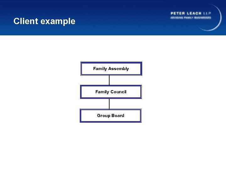 Client example Family Assembly Family Council Group Board
