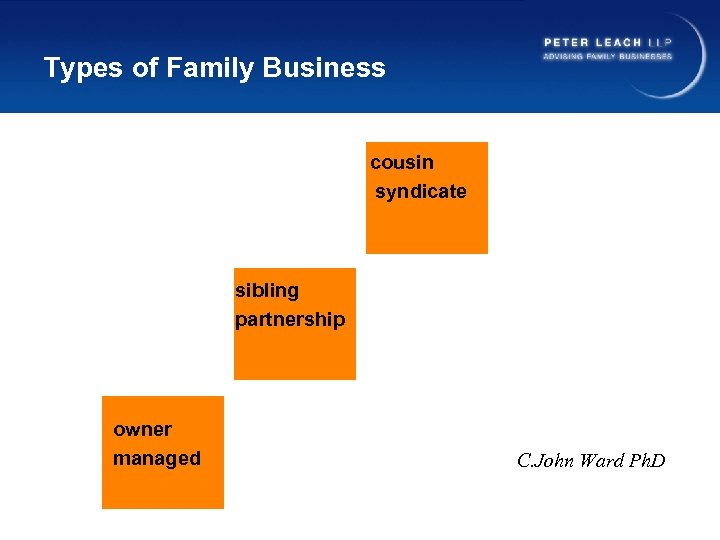Types of Family Business cousin syndicate sibling partnership owner managed C. John Ward Ph.