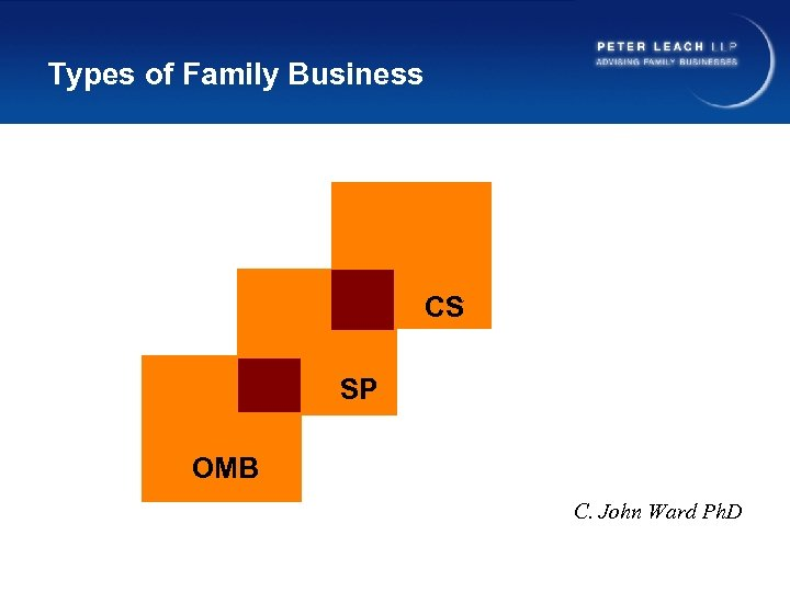 Types of Family Business CS SP OMB C. John Ward Ph. D