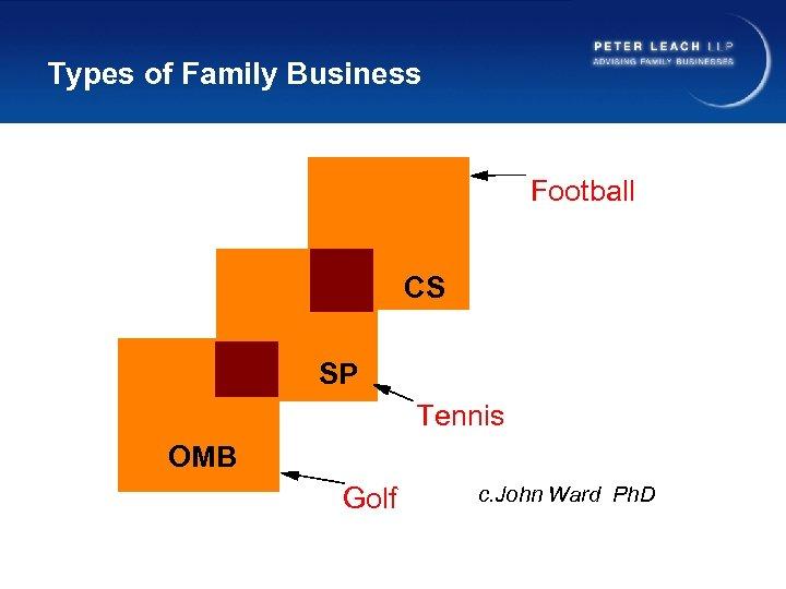 Types of Family Business Football CS SP Tennis OMB Golf c. John Ward Ph.