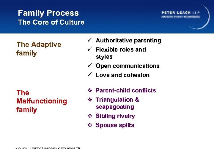 Family Process The Core of Culture The Adaptive family ü Authoritative parenting ü Flexible