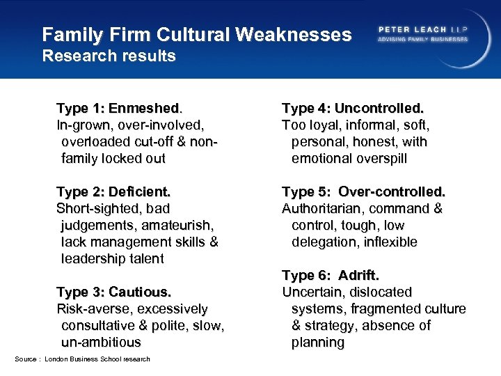 Family Firm Cultural Weaknesses Research results Type 1: Enmeshed. In-grown, over-involved, overloaded cut-off &