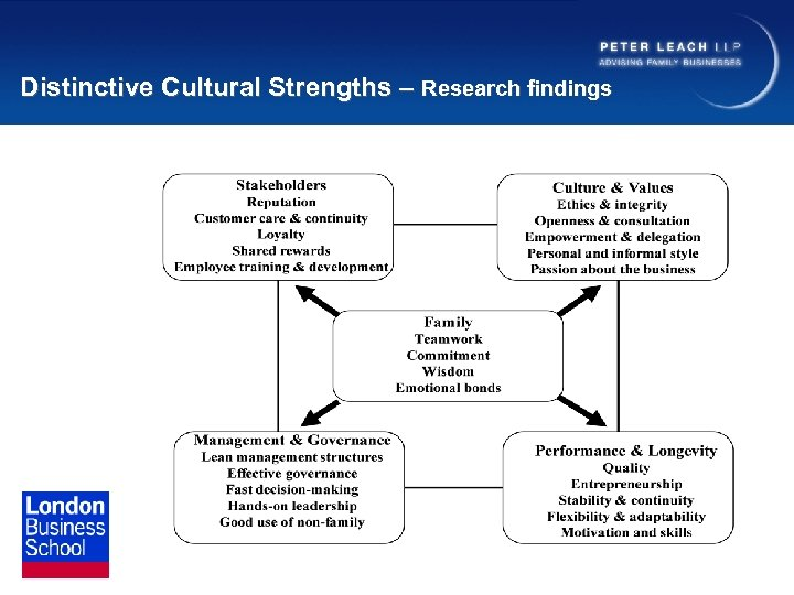 Distinctive Cultural Strengths – Research findings