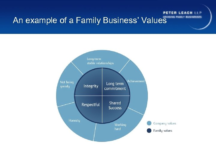 An example of a Family Business' Values