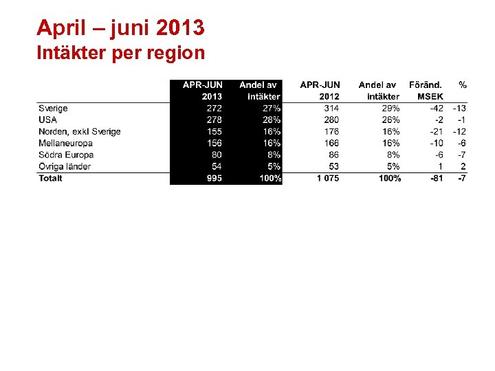 April – juni 2013 Intäkter per region