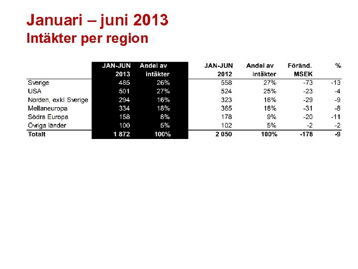Januari – juni 2013 Intäkter per region