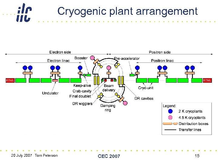 Cryogenic plant arrangement 20 July 2007 Tom Peterson CEC 2007 15
