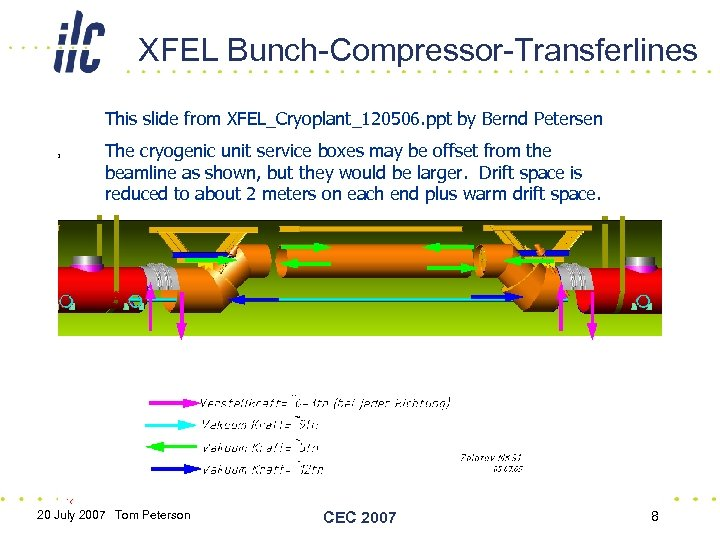 XFEL Bunch-Compressor-Transferlines This slide from XFEL_Cryoplant_120506. ppt by Bernd Petersen The cryogenic unit service