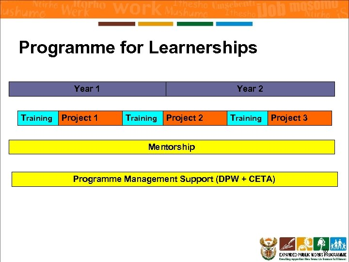 Programme for Learnerships Year 1 Training Project 1 Year 2 Training Project 3 Mentorship