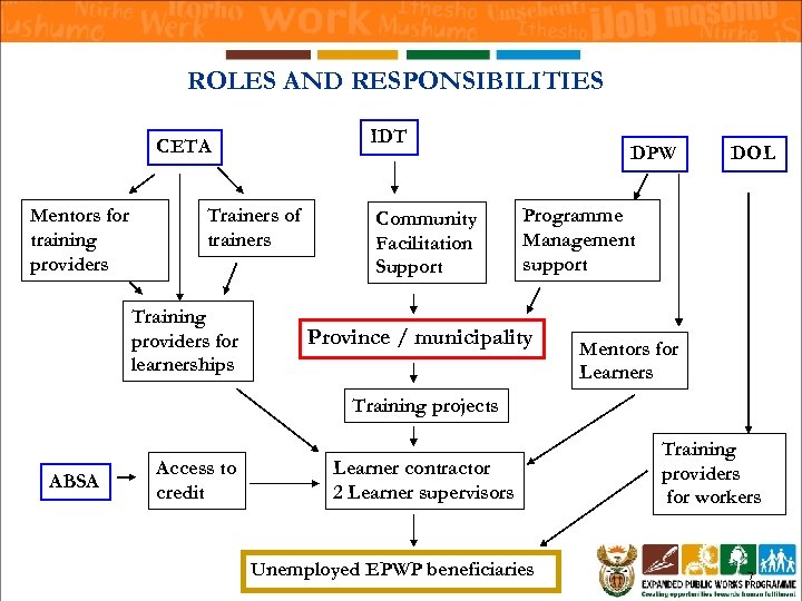ROLES AND RESPONSIBILITIES IDT CETA Mentors for training providers Trainers of trainers Training providers