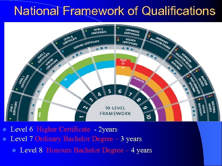 National Framework of Qualifications Level 6 Higher Certificate - 2 years l Level 7
