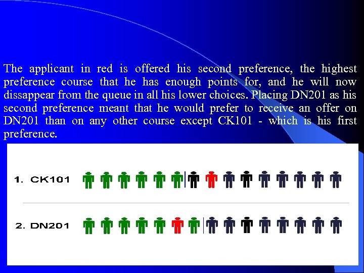 The applicant in red is offered his second preference, the highest preference course that