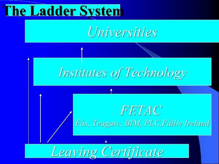 The Ladder System Universities Institutes of Technology FETAC Fás, Teagasc, BIM, PLC, Fáilte Ireland