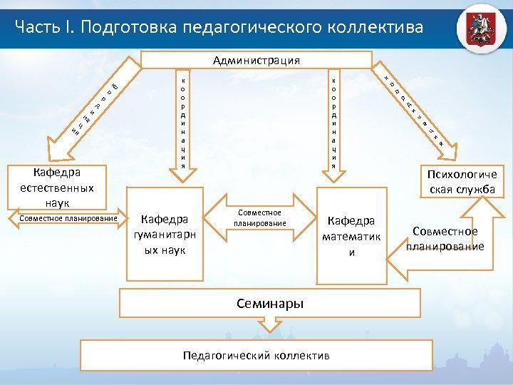 Часть I. Подготовка педагогического коллектива Администрация ия ц на и д р о ко