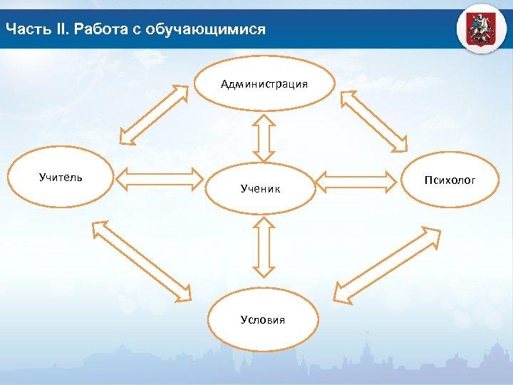 Часть II. Работа с обучающимися Администрация Учитель Ученик Условия Психолог