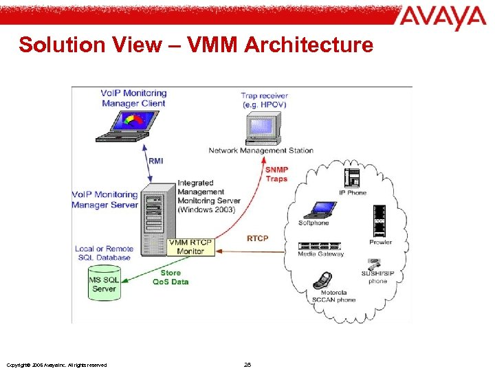 Solution View – VMM Architecture Copyright© 2005 Avaya Inc. All rights reserved 28