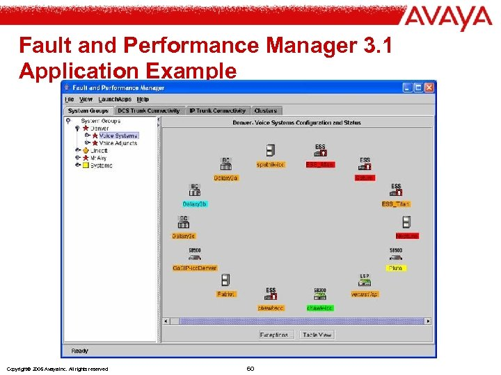 Fault and Performance Manager 3. 1 Application Example Copyright© 2005 Avaya Inc. All rights