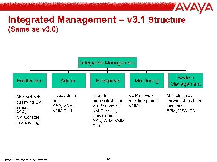 Integrated Management – v 3. 1 Structure (Same as v 3. 0) Integrated Management